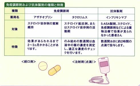 その他、免疫調節剤、抗体製剤を用いることがあります。